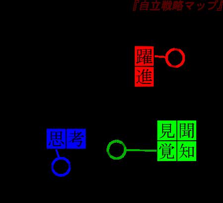 自立戦略マップ